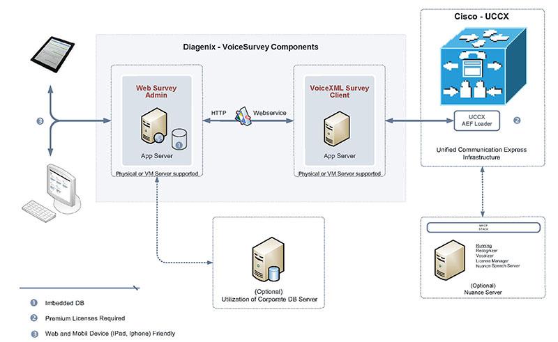 diagenix corporation voice survey application